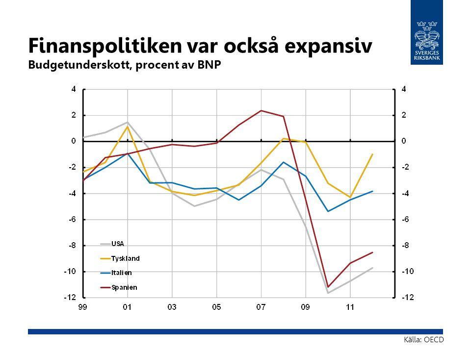 Finanspolitiken var också expansiv Budgetunderskott, procent av BNP Källa: OECD