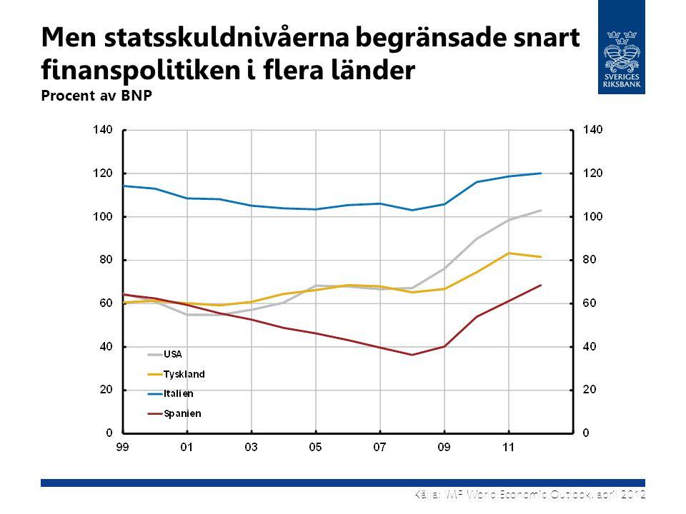 Men statsskuldnivåerna begränsade snart finanspolitiken i flera länder Procent av BNP Källa: IMF World Economic Outlook, april 2012