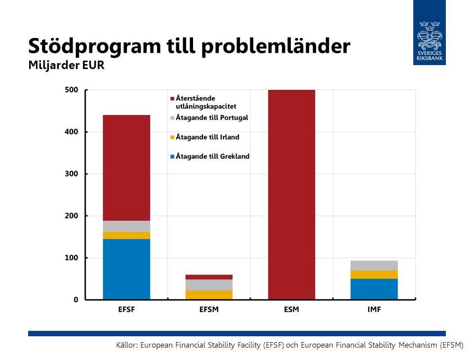 Stödprogram till problemländer Miljarder EUR Källor: European Financial Stability Facility (EFSF) och European Financial Stability Mechanism (EFSM)