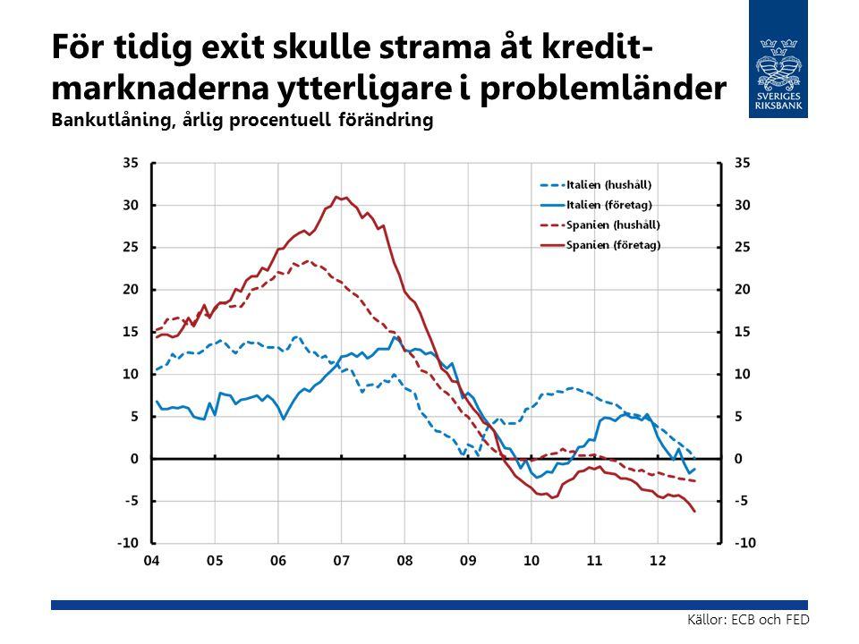 För tidig exit skulle strama åt kredit- marknaderna ytterligare i problemländer Bankutlåning, årlig procentuell förändring Källor: ECB och FED