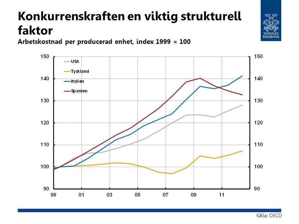 Konkurrenskraften en viktig strukturell faktor Arbetskostnad per producerad enhet, index 1999 = 100 Källa: OECD