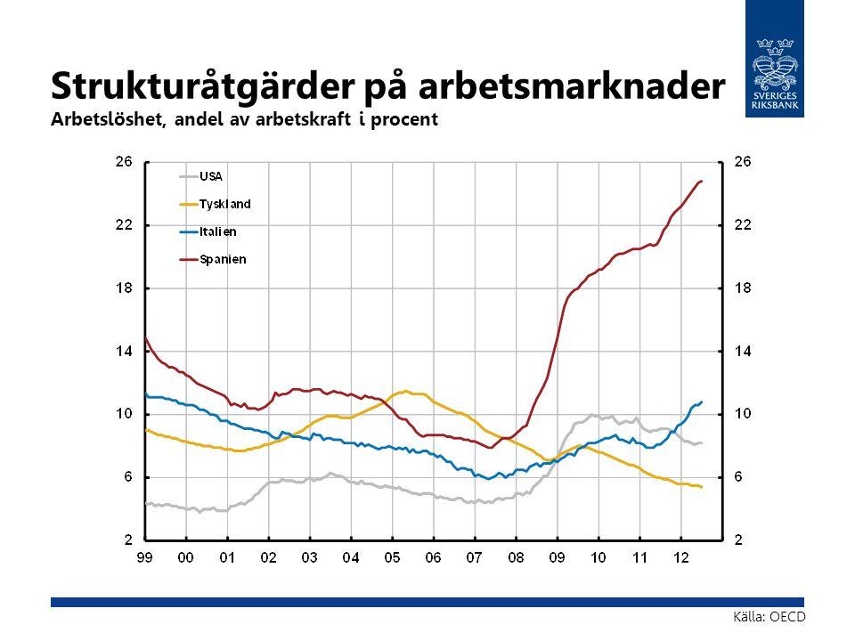 Strukturåtgärder på arbetsmarknader Arbetslöshet, andel av arbetskraft i procent Källa: OECD