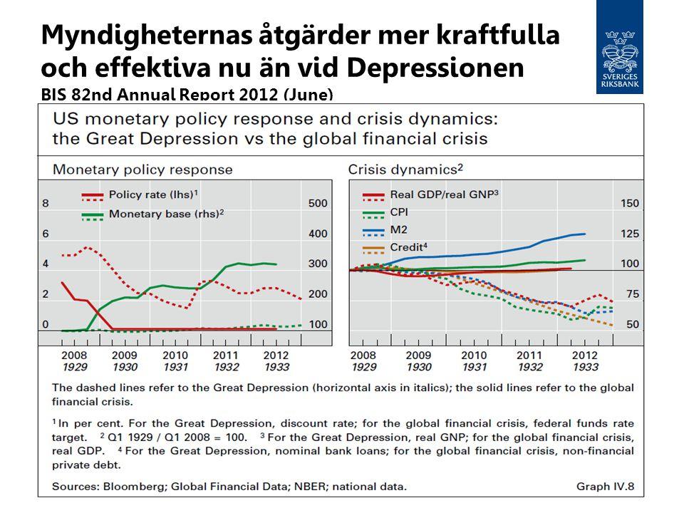 Myndigheternas åtgärder mer kraftfulla och effektiva nu än vid Depressionen BIS 82nd Annual Report 2012 (June)
