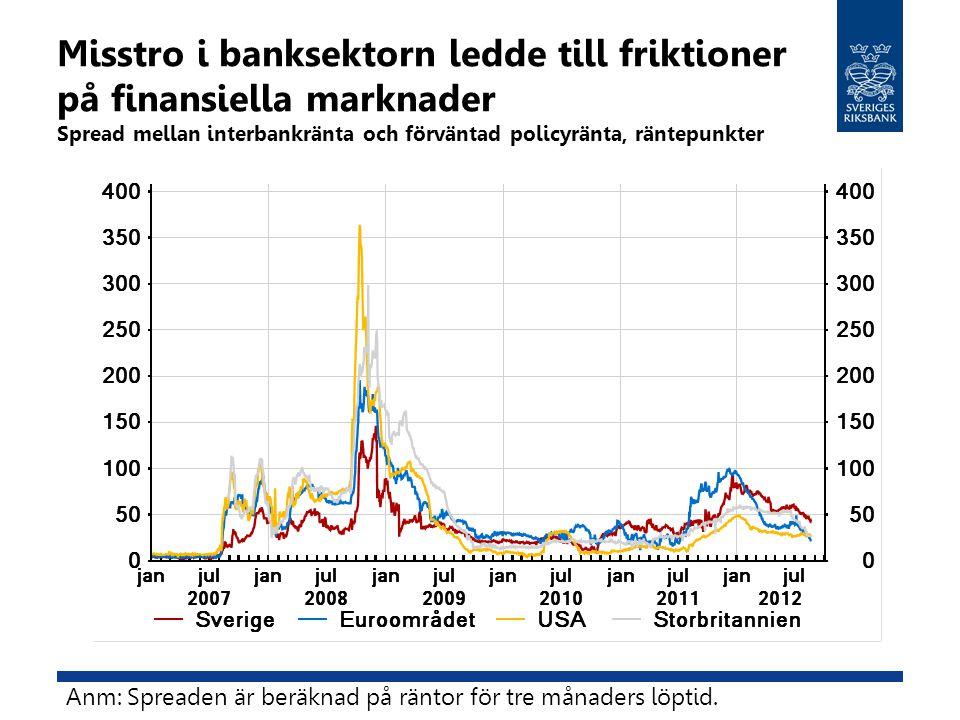 Misstro i banksektorn ledde till friktioner på finansiella marknader Spread mellan interbankränta och förväntad policyränta, räntepunkter Anm: Spreade