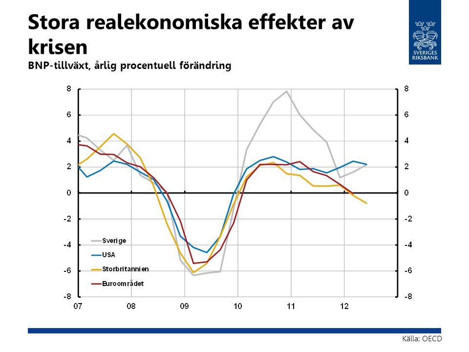 Stora realekonomiska effekter av krisen BNP-tillväxt, årlig procentuell förändring Källa: OECD