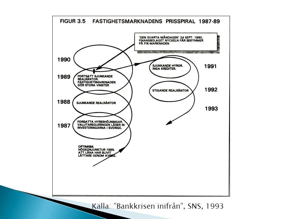 Källa: Bankkrisen inifrån , SNS, 1993
