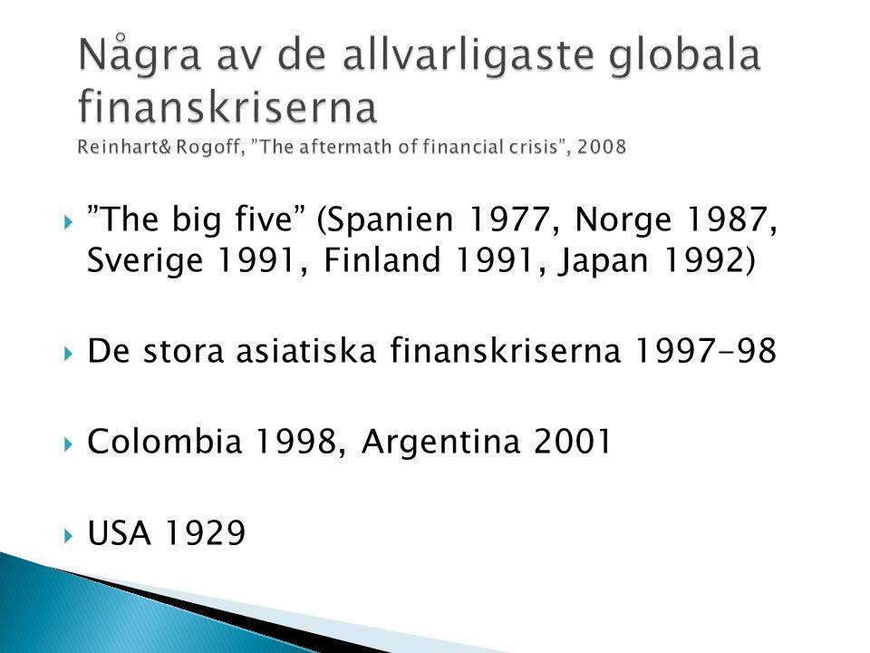  The big five (Spanien 1977, Norge 1987, Sverige 1991, Finland 1991, Japan 1992)  De stora asiatiska finanskriserna 1997-98  Colombia 1998, Argentina 2001  USA 1929