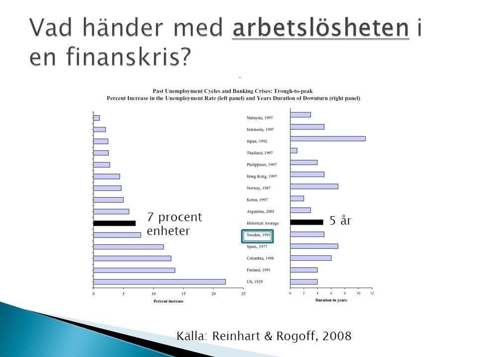 Källa: Reinhart & Rogoff, 2008 7 procent enheter 5 år