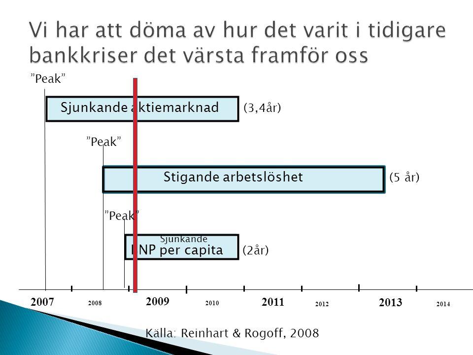 Sjunkande aktiemarknad (3,4år) BNP per capita (2år) 2007 2014 2013 2012 2011 2010 2009 2008 Stigande arbetslöshet (5 år) Sjunkande Källa: Reinhart & Rogoff, 2008 Peak