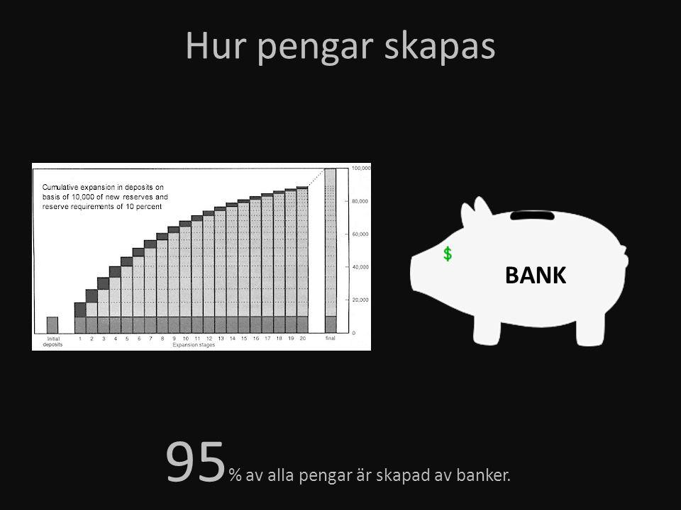 Hur pengar skapas 95 % av alla pengar är skapad av banker. BANK