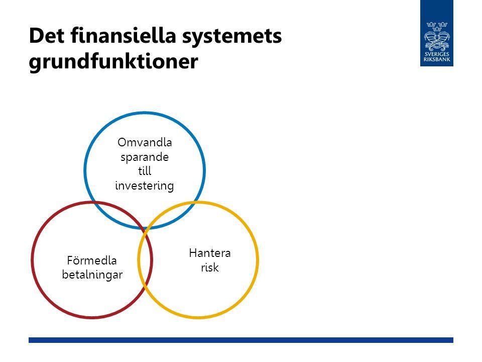 Det finansiella systemets grundfunktioner Omvandla sparande till investering Förmedla betalningar Hantera risk