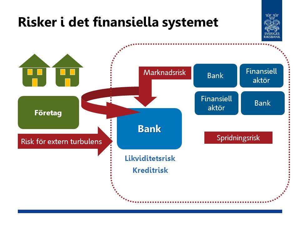 Bank Risker i det finansiella systemet Likviditetsrisk Kreditrisk Företag Risk för extern turbulens Marknadsrisk Spridningsrisk Finansiell aktör Bank