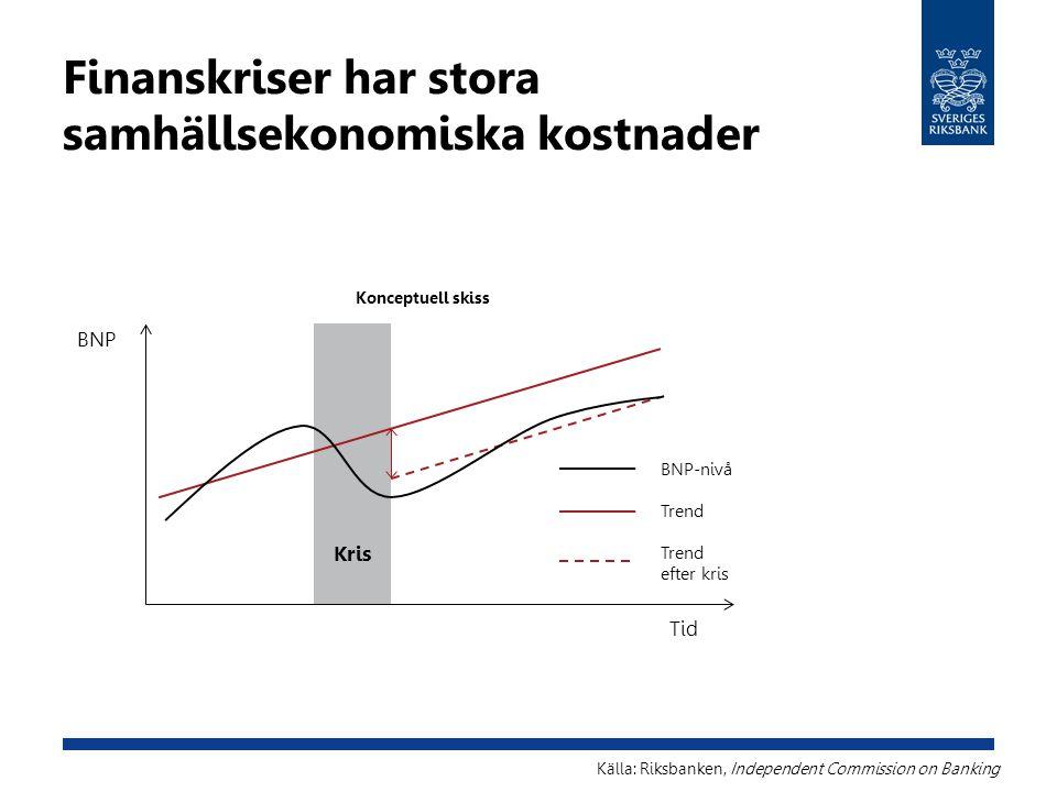 Finanskriser har stora samhällsekonomiska kostnader Källa: Riksbanken, Independent Commission on Banking BNP Tid Kris Trend efter kris BNP-nivå Koncep