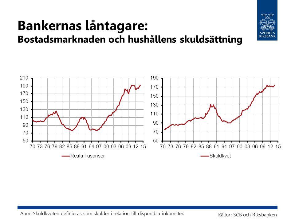 Bankernas låntagare: Bostadsmarknaden och hushållens skuldsättning Källor: SCB och Riksbanken Anm. Skuldkvoten definieras som skulder i relation till