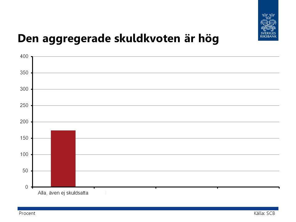 Den aggregerade skuldkvoten är hög Källa: SCBProcent