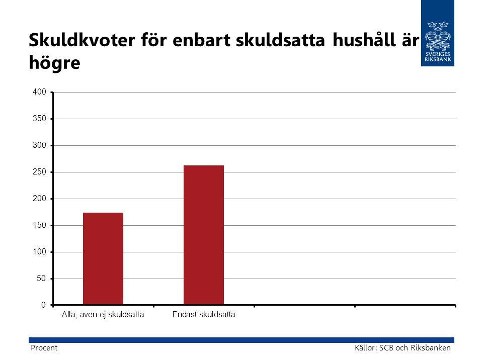 Skuldkvoter för enbart skuldsatta hushåll är högre Källor: SCB och RiksbankenProcent