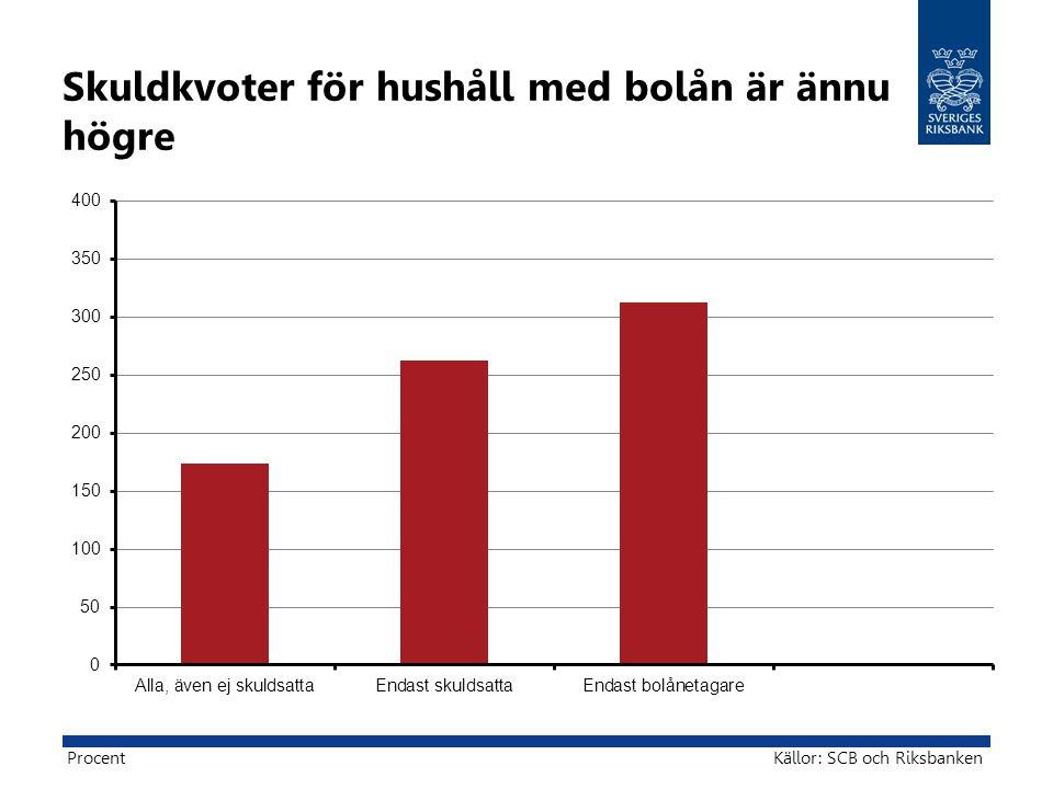 Skuldkvoter för hushåll med bolån är ännu högre Källor: SCB och RiksbankenProcent