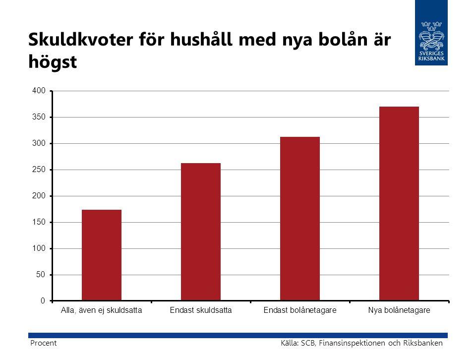 Skuldkvoter för hushåll med nya bolån är högst Källa: SCB, Finansinspektionen och RiksbankenProcent