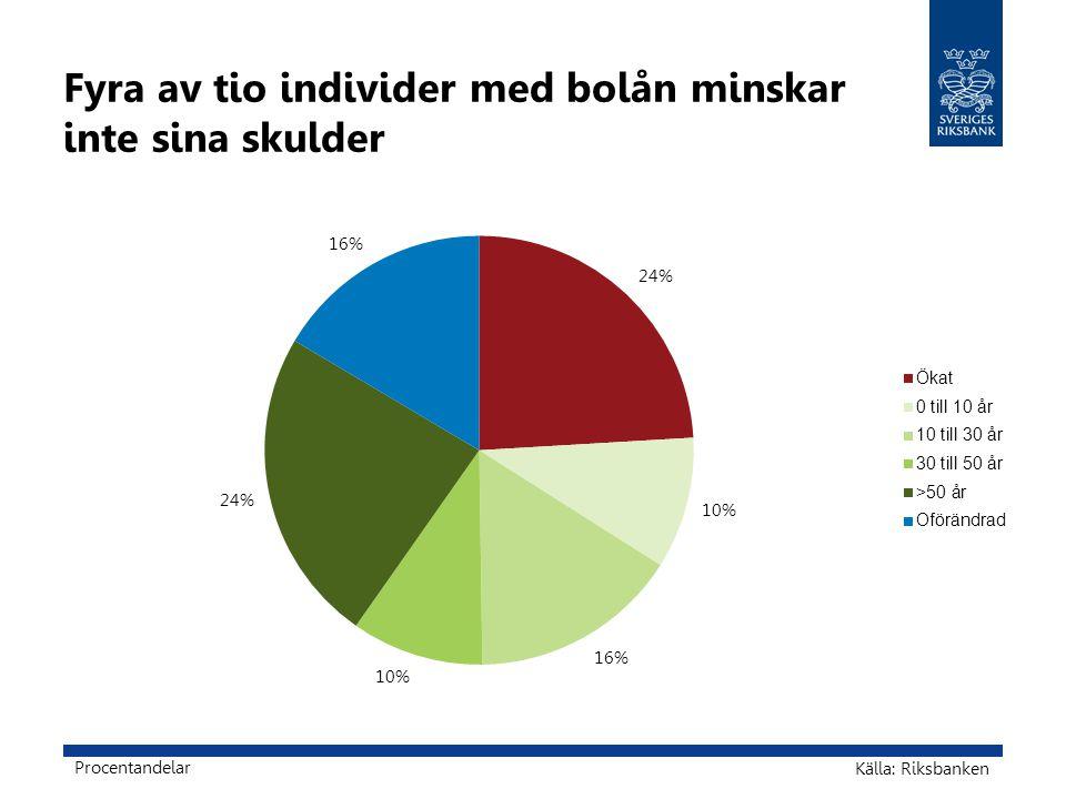 Fyra av tio individer med bolån minskar inte sina skulder Källa: Riksbanken Procentandelar