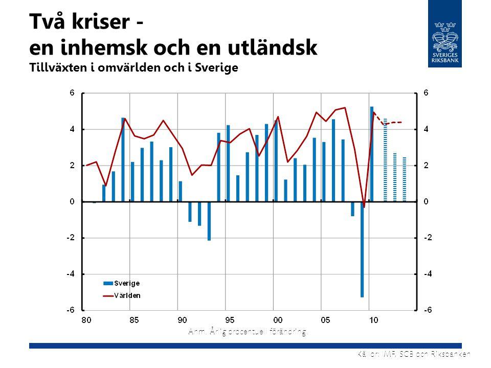 Källor: IMF, SCB och Riksbanken Anm. Årlig procentuell förändring. Två kriser - en inhemsk och en utländsk Tillväxten i omvärlden och i Sverige