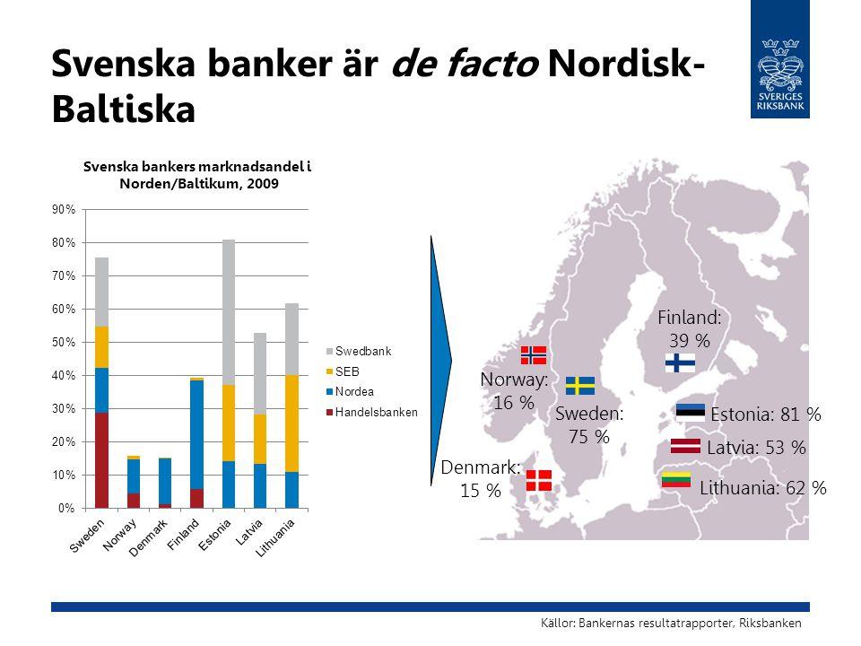 Svenska banker är de facto Nordisk- Baltiska Norway: 16 % Denmark: 15 % Finland: 39 % Estonia: 81 % Latvia: 53 % Lithuania: 62 % Sweden: 75 % Svenska