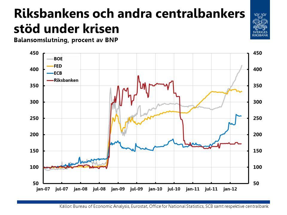 Riksbankens och andra centralbankers stöd under krisen Balansomslutning, procent av BNP Källor: Bureau of Economic Analysis, Eurostat, Office for Nati