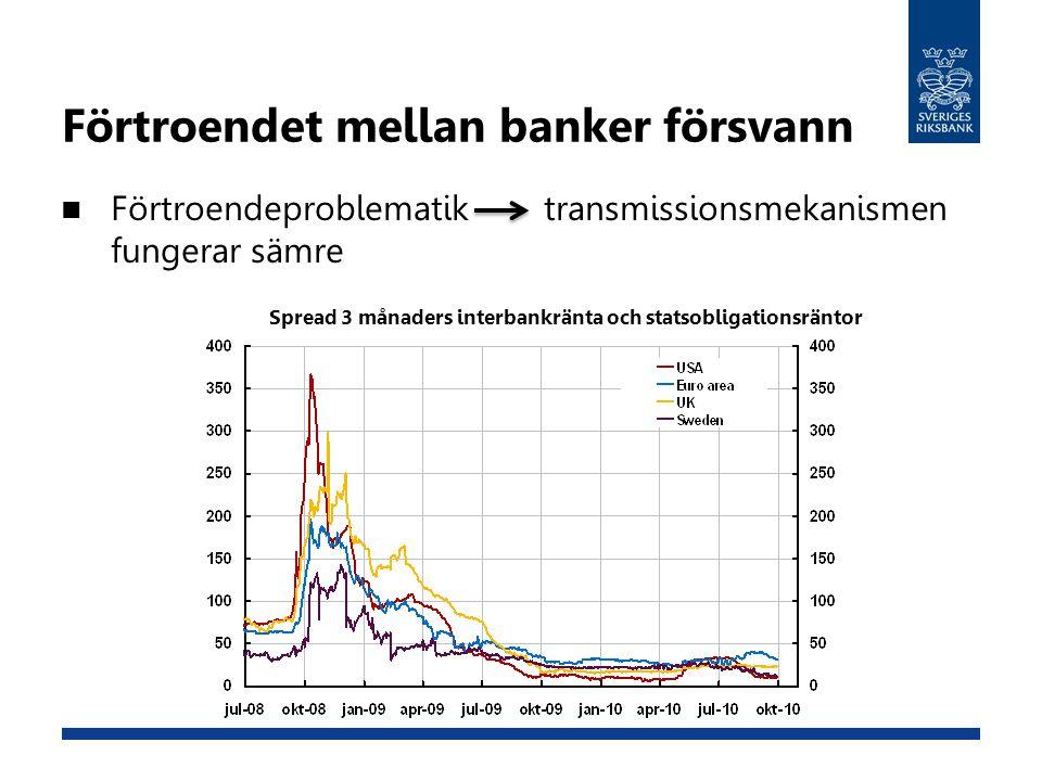 Förtroendet mellan banker försvann Förtroendeproblematik transmissionsmekanismen fungerar sämre Spread 3 månaders interbankränta och statsobligationsr