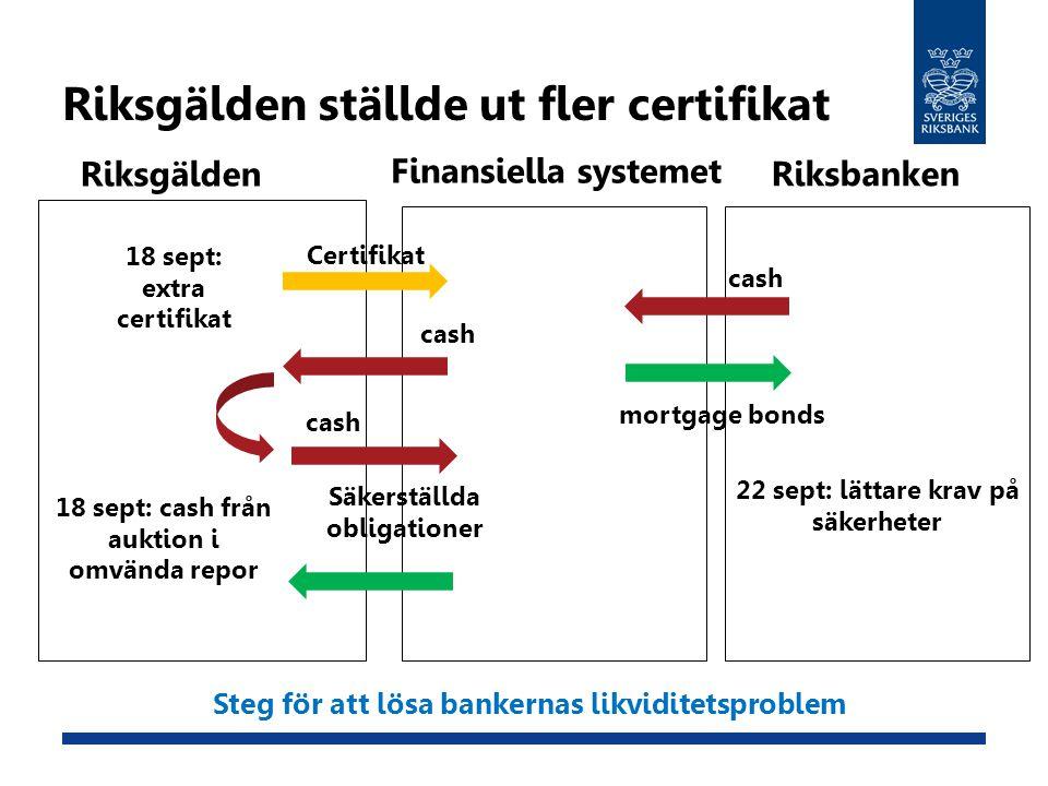 Riksgälden ställde ut fler certifikat Riksgälden Finansiella systemet Riksbanken mortgage bonds cash 22 sept: lättare krav på säkerheter Certifikat ca