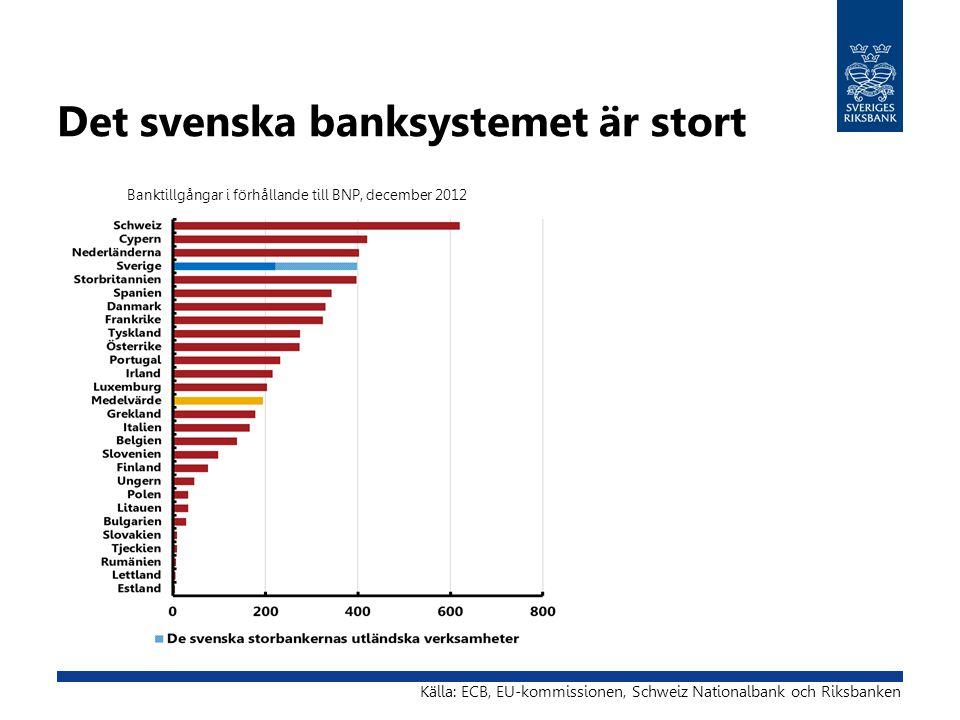 Det svenska banksystemet är stort Källa: ECB, EU-kommissionen, Schweiz Nationalbank och Riksbanken Banktillgångar i förhållande till BNP, december 201