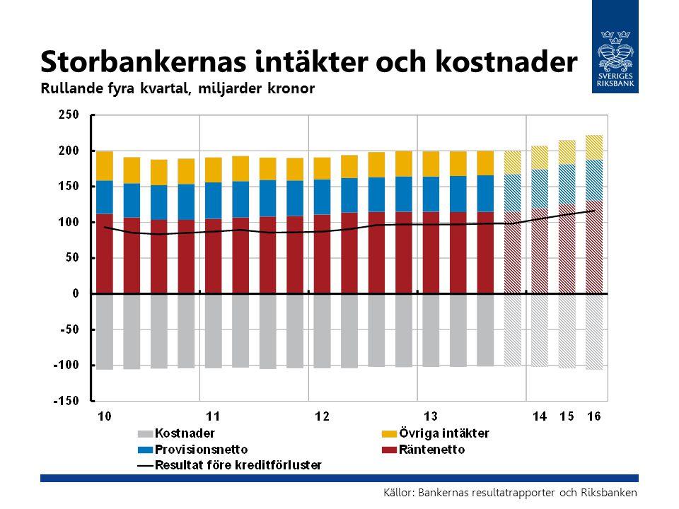 Storbankernas intäkter och kostnader Rullande fyra kvartal, miljarder kronor Källor: Bankernas resultatrapporter och Riksbanken