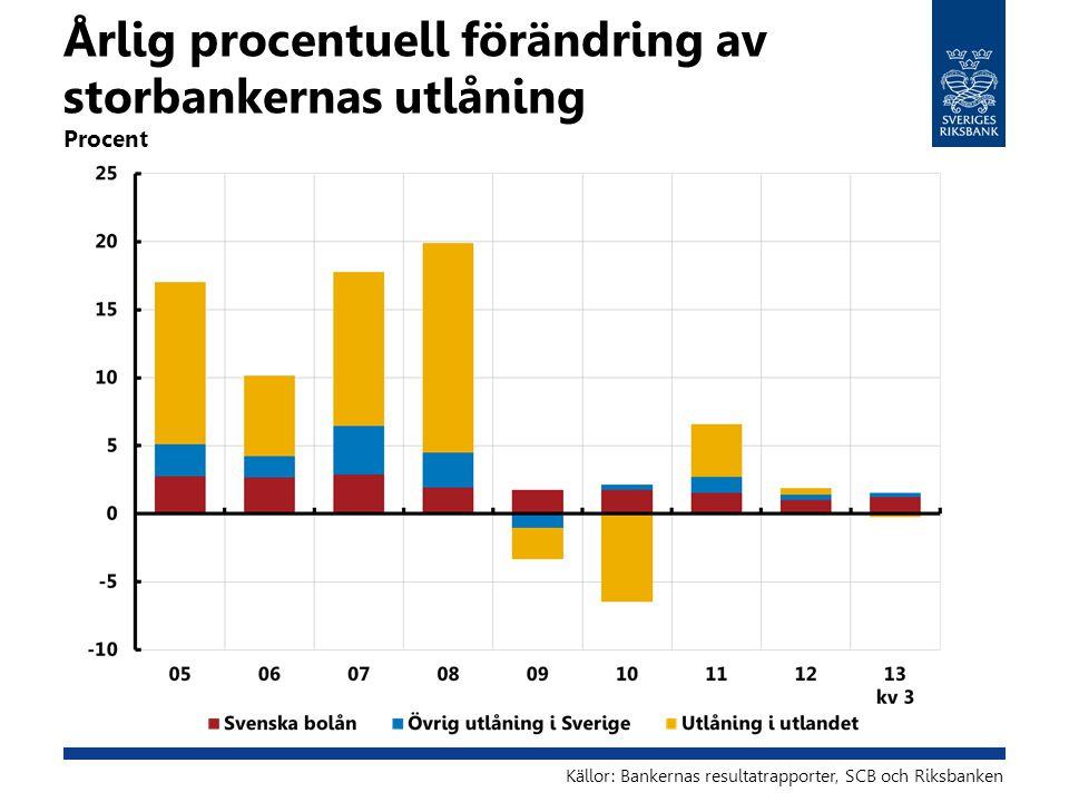 Årlig procentuell förändring av storbankernas utlåning Procent Källor: Bankernas resultatrapporter, SCB och Riksbanken
