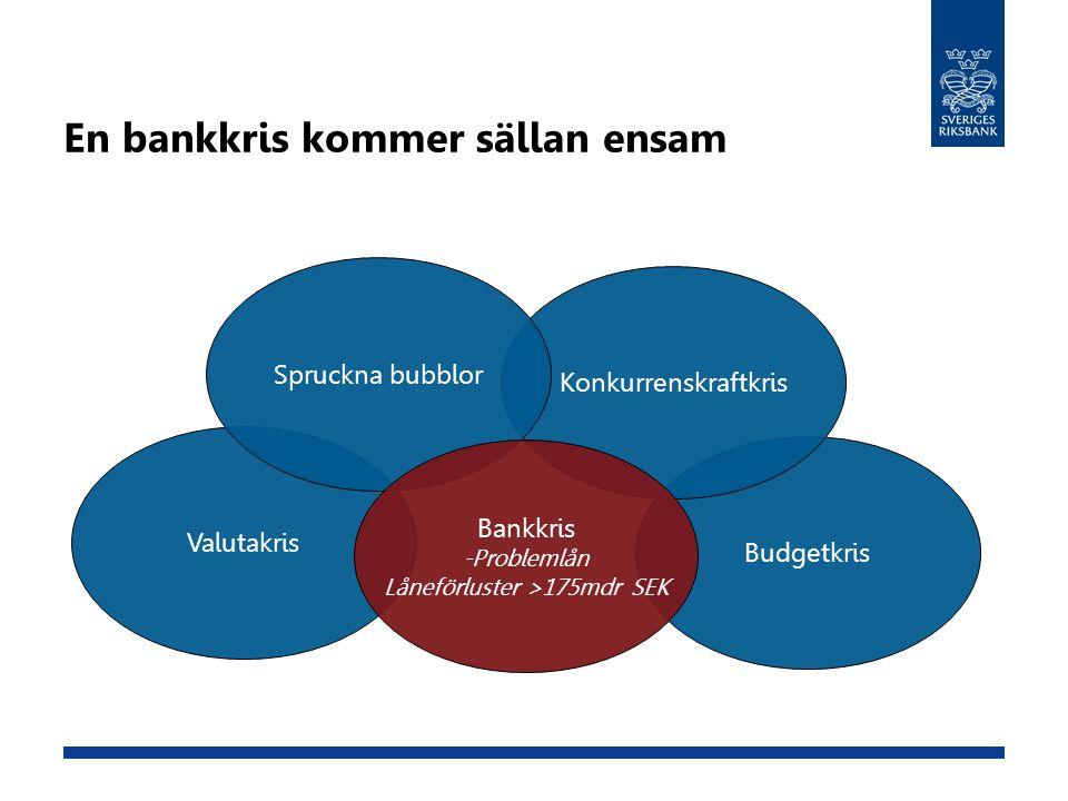 En bankkris kommer sällan ensam Budgetkris Konkurrenskraftkris Valutakris Spruckna bubblor Bankkris -Problemlån Låneförluster >175mdr SEK