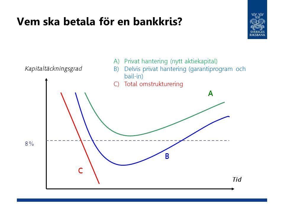 Kapitaltäckningsgrad Tid 8% A B C A) Privat hantering (nytt aktiekapital) B) Delvis privat hantering (garantiprogram och bail-in) C) Total omstrukture