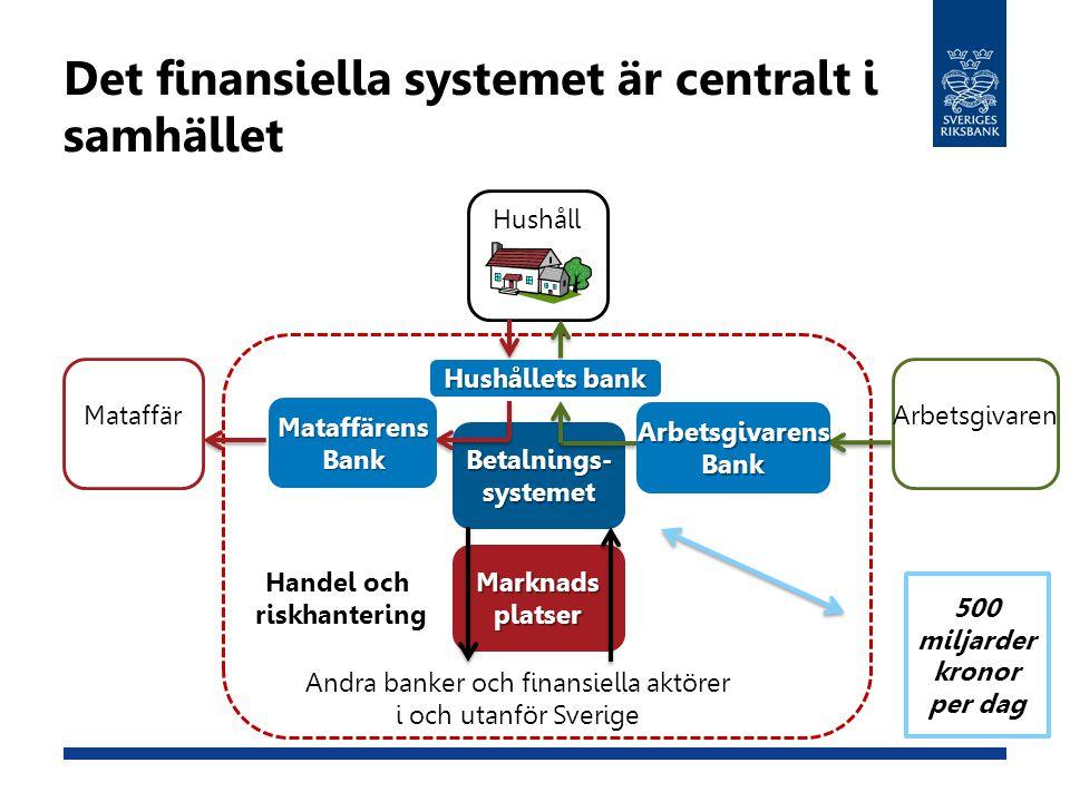Marknadsplatser Betalnings-systemet Det finansiella systemet är centralt i samhället Hushåll MataffärArbetsgivaren Andra banker och finansiella aktöre