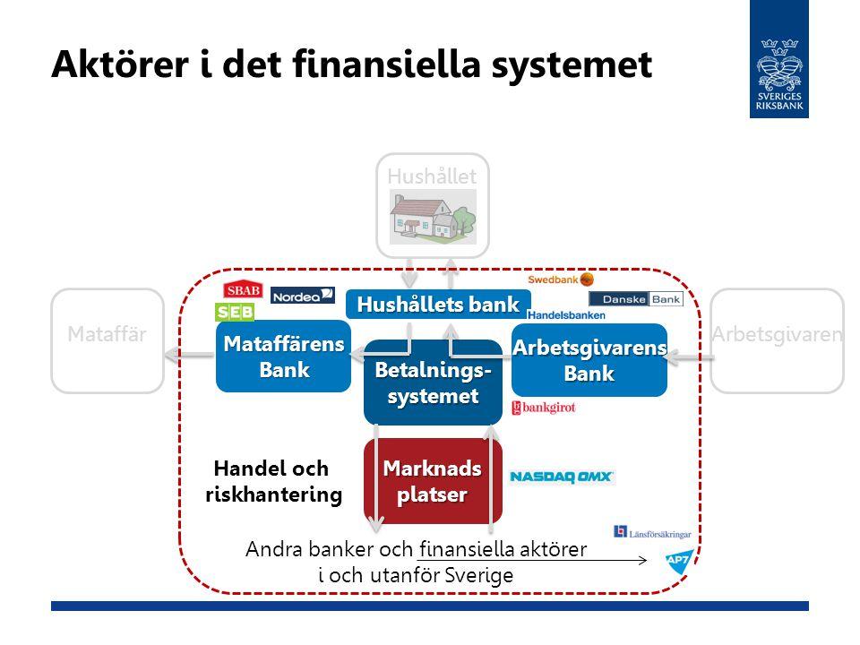 ArbetsgivarensBank Betalnings-systemet MataffärensBank Marknadsplatser Hushållet MataffärArbetsgivaren Andra banker och finansiella aktörer i och utan