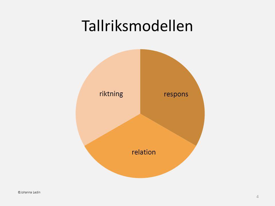 riktning 4 Tallriksmodellen ©Johanna Ledin