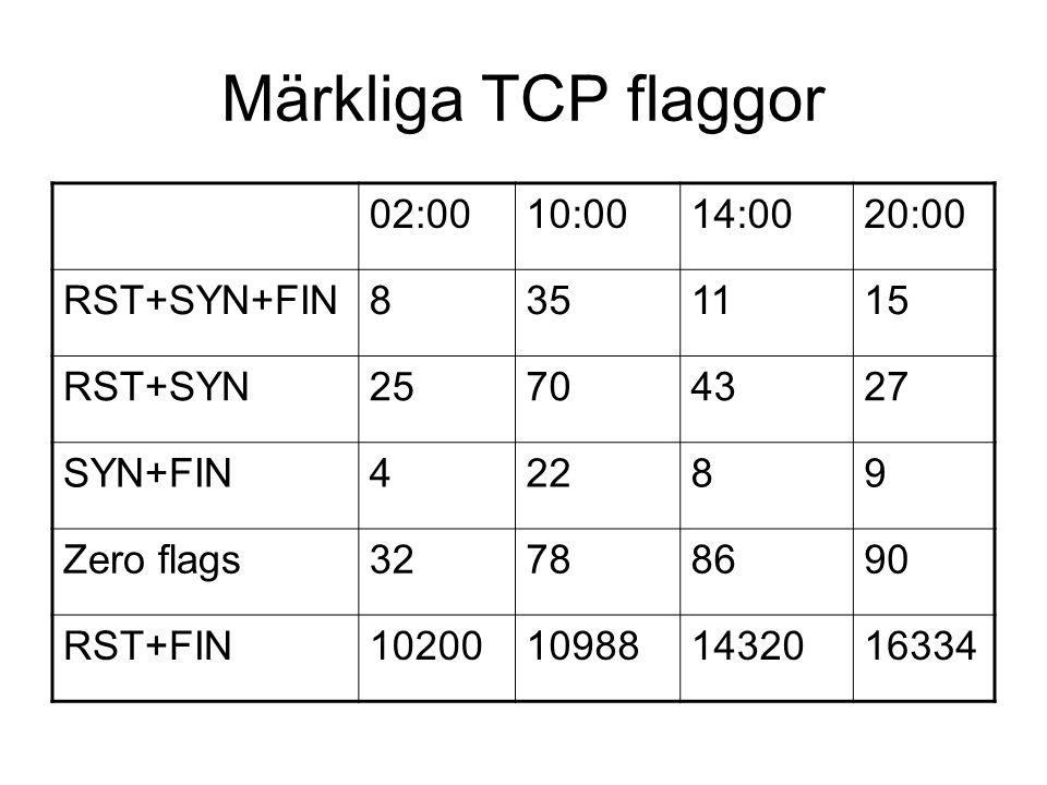 Märkliga TCP flaggor 02:0010:0014:0020:00 RST+SYN+FIN8351115 RST+SYN25704327 SYN+FIN42289 Zero flags32788690 RST+FIN10200109881432016334