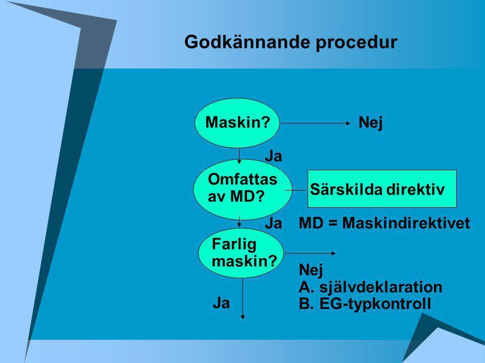Godkännande procedur Maskin? Omfattas av MD? Farlig maskin? Nej Ja Särskilda direktiv Ja Nej A. självdeklaration B. EG-typkontroll Ja MD = Maskindirek