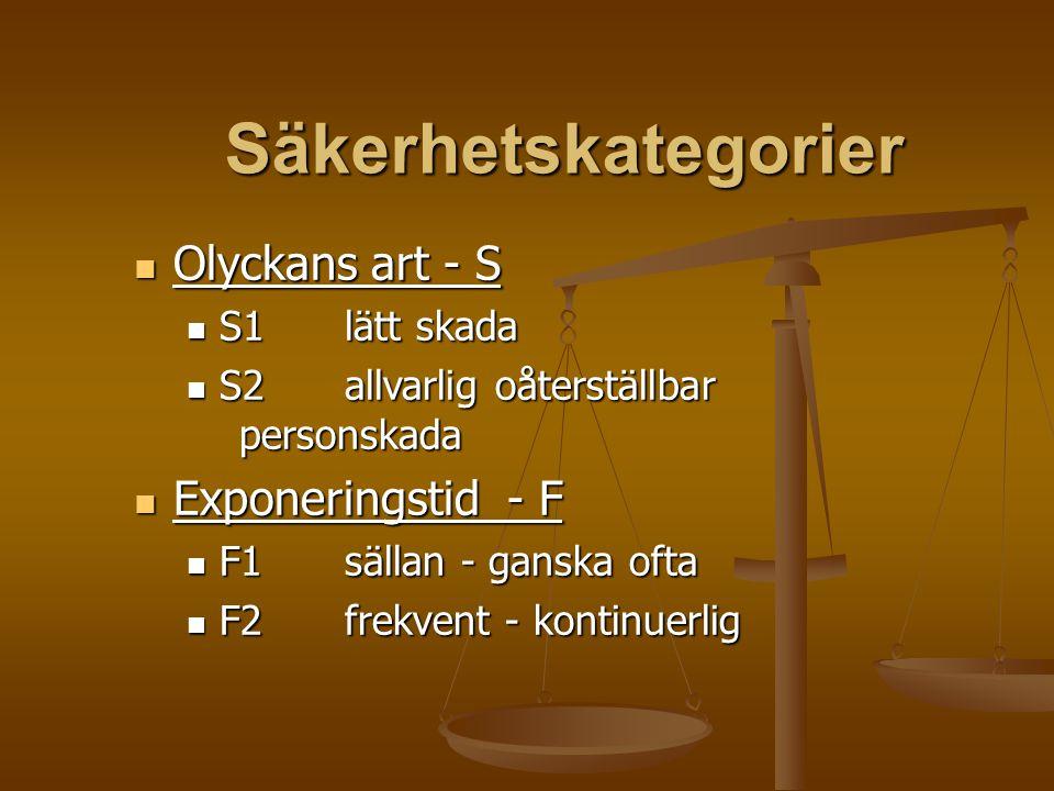 Säkerhetskategorier Olyckans art - S Olyckans art - S S1lätt skada S1lätt skada S2allvarlig oåterställbar personskada S2allvarlig oåterställbar person