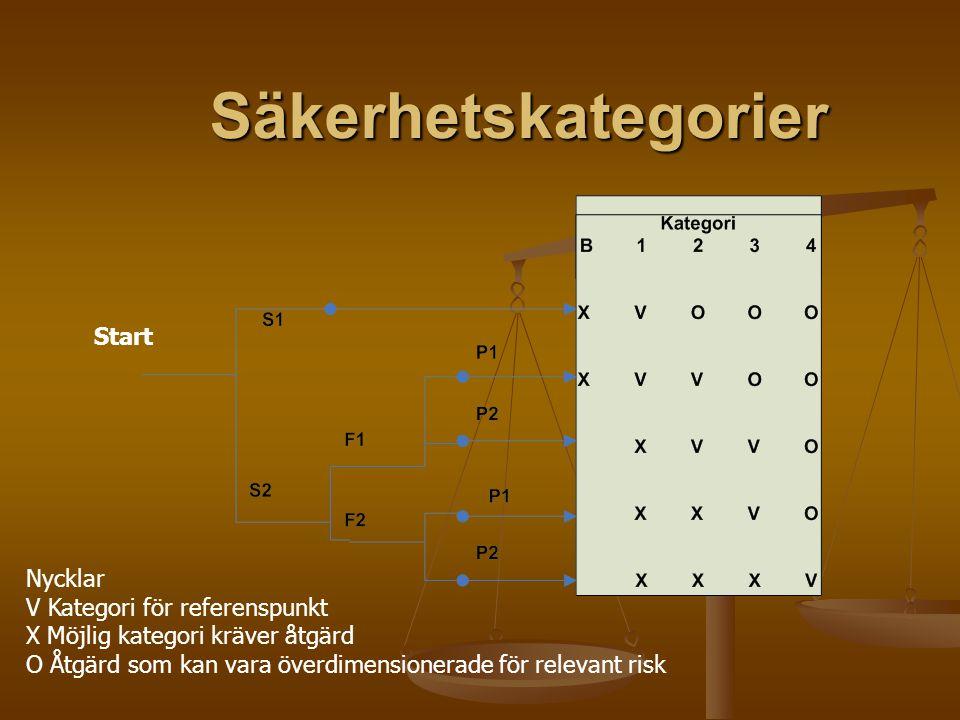 Säkerhetskategorier Nycklar V Kategori för referenspunkt X Möjlig kategori kräver åtgärd O Åtgärd som kan vara överdimensionerade för relevant risk St
