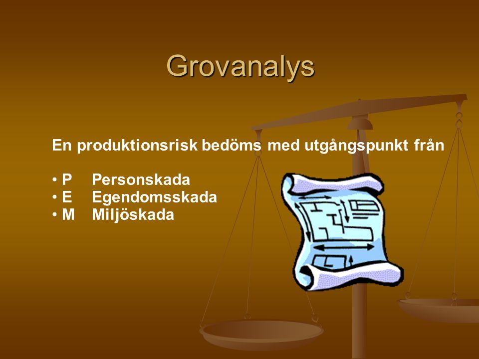 Grovanalys En produktionsrisk bedöms med utgångspunkt från PPersonskada EEgendomsskada MMiljöskada