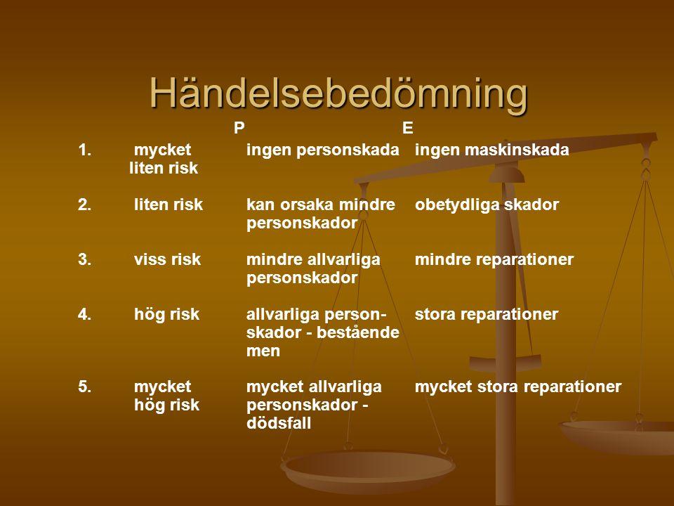 Händelsebedömning 1.mycket ingen personskadaingen maskinskada liten risk 2.liten riskkan orsaka mindreobetydliga skador personskador 3.viss riskmindre