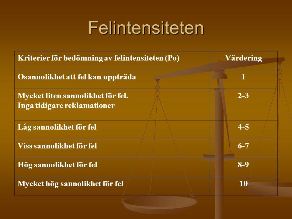 Felintensiteten Kriterier för bedömning av felintensiteten (Po)Värdering Osannolikhet att fel kan uppträda1 Mycket liten sannolikhet för fel. Inga tid