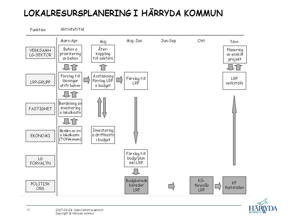 17. 2007-03-08 Administrativa sektorn Copyright © Härryda kommun LOKALRESURSPLANERING I HÄRRYDA KOMMUN