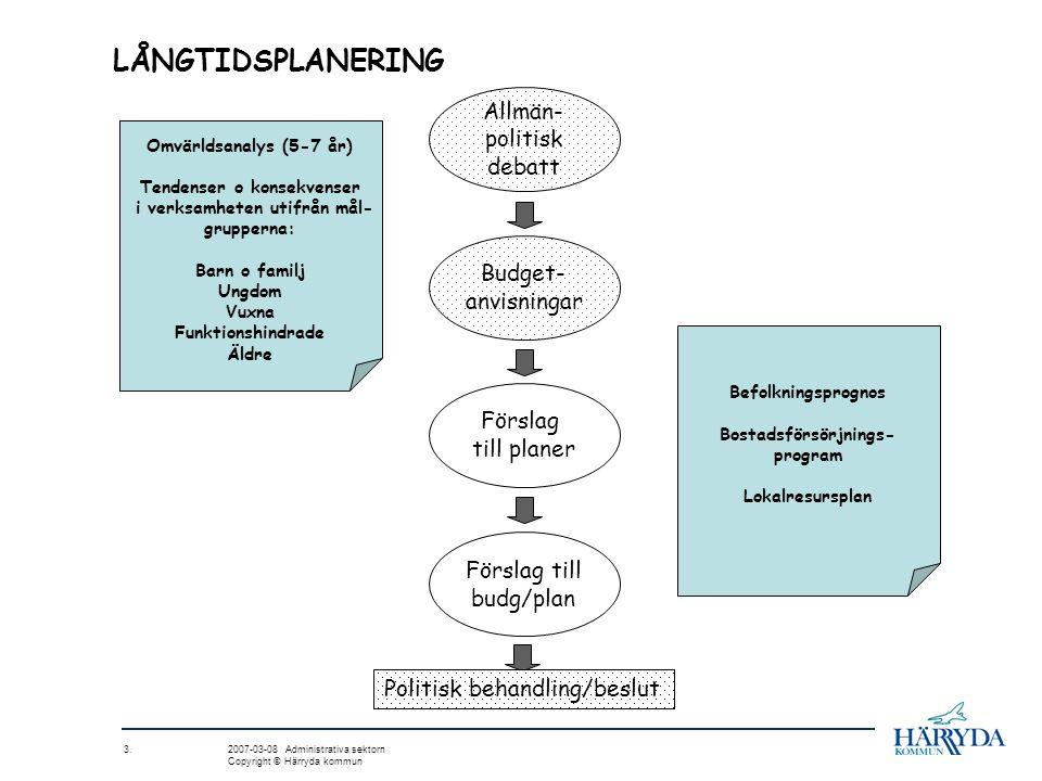 LÅNGTIDSPLANERING Allmän- politisk debatt Förslag till planer Förslag till budg/plan Budget- anvisningar Politisk behandling/beslut 3. 2007-03-08 Admi