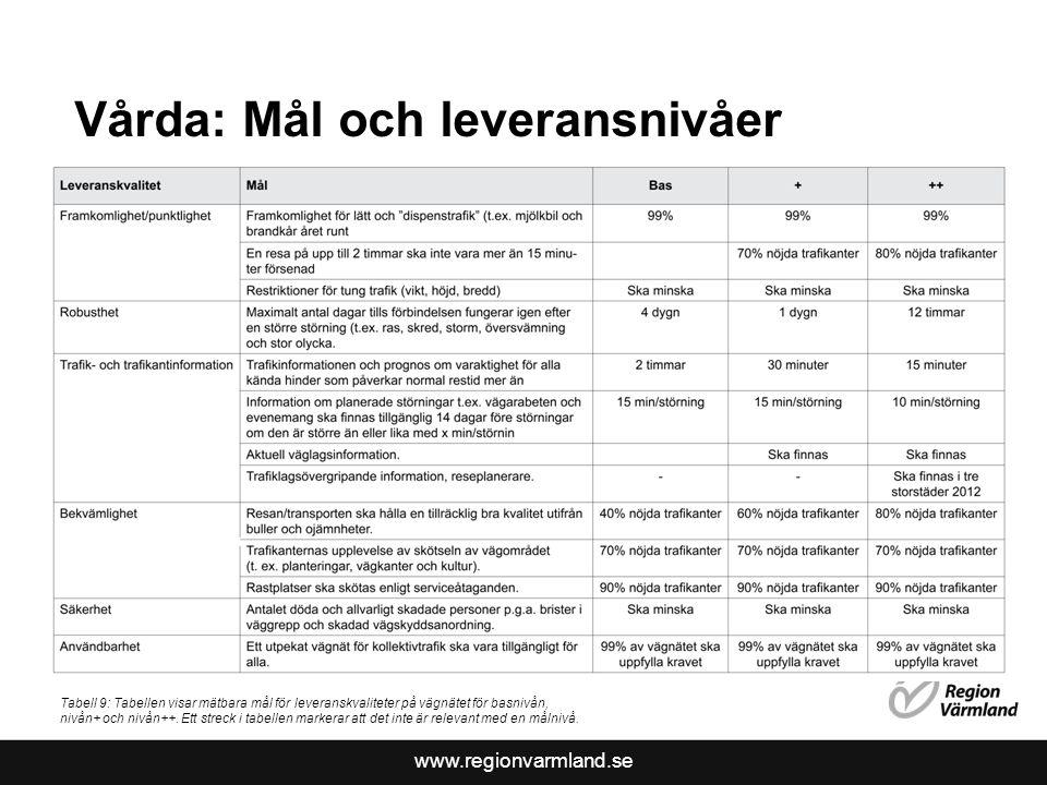 www.regionvarmland.se Vårda: Mål och leveransnivåer Tabell 9: Tabellen visar mätbara mål för leveranskvaliteter på vägnätet för basnivån, nivån+ och n