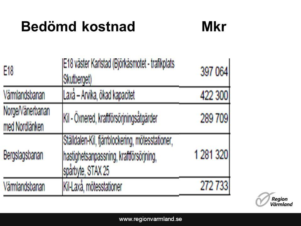 www.regionvarmland.se Bedömd kostnad Mkr