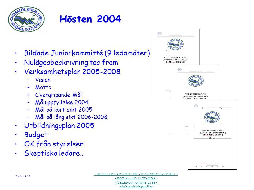 2005-08-14 GUMBALDE GOLFKLUBB - JUNIORKOMMITTÉN BOX 35 620 13 STÅNGA TELEFON: 0498-48 28 86 info@gumbaldegk.golf.se Hösten 2004 Bildade Juniorkommitté (9 ledamöter) Nulägesbeskrivning tas fram Verksamhetsplan 2005-2008 –Vision –Motto –Övergripande Mål –Måluppfyllelse 2004 –Mål på kort sikt 2005 –Mål på lång sikt 2006-2008 Utbildningsplan 2005 Budget OK från styrelsen Skeptiska ledare…
