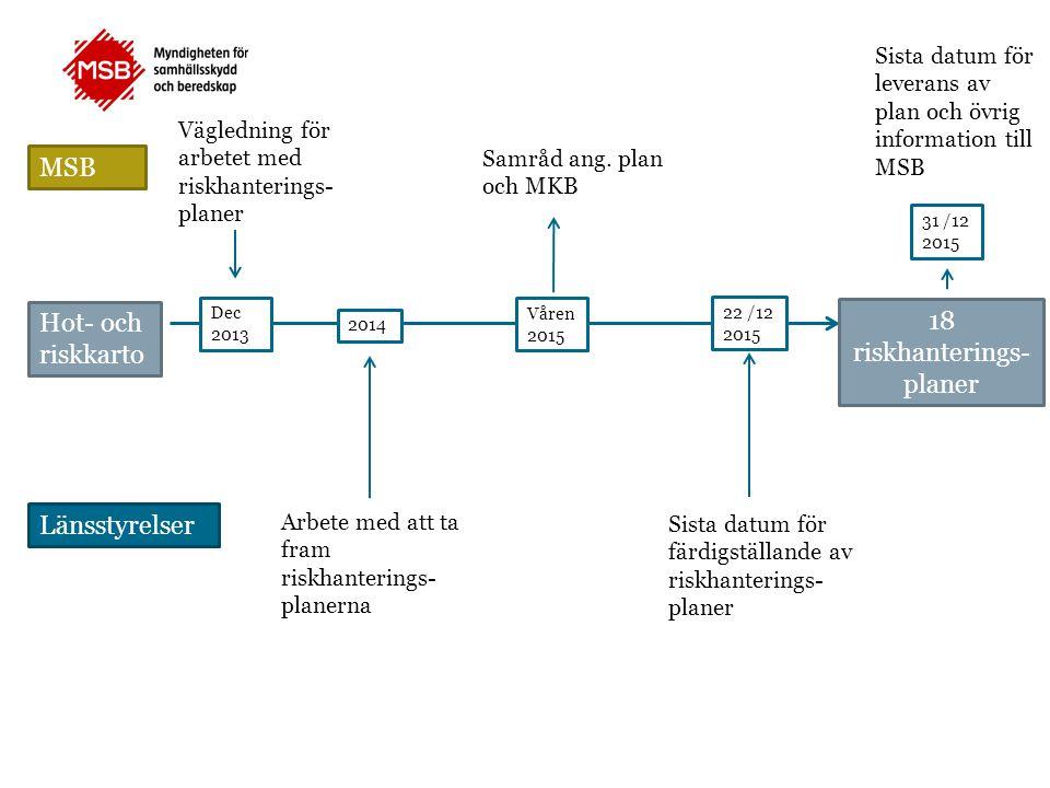 Hot- och riskkarto r Vägledning för arbetet med riskhanterings- planer Arbete med att ta fram riskhanterings- planerna MSB Länsstyrelser na Samråd ang