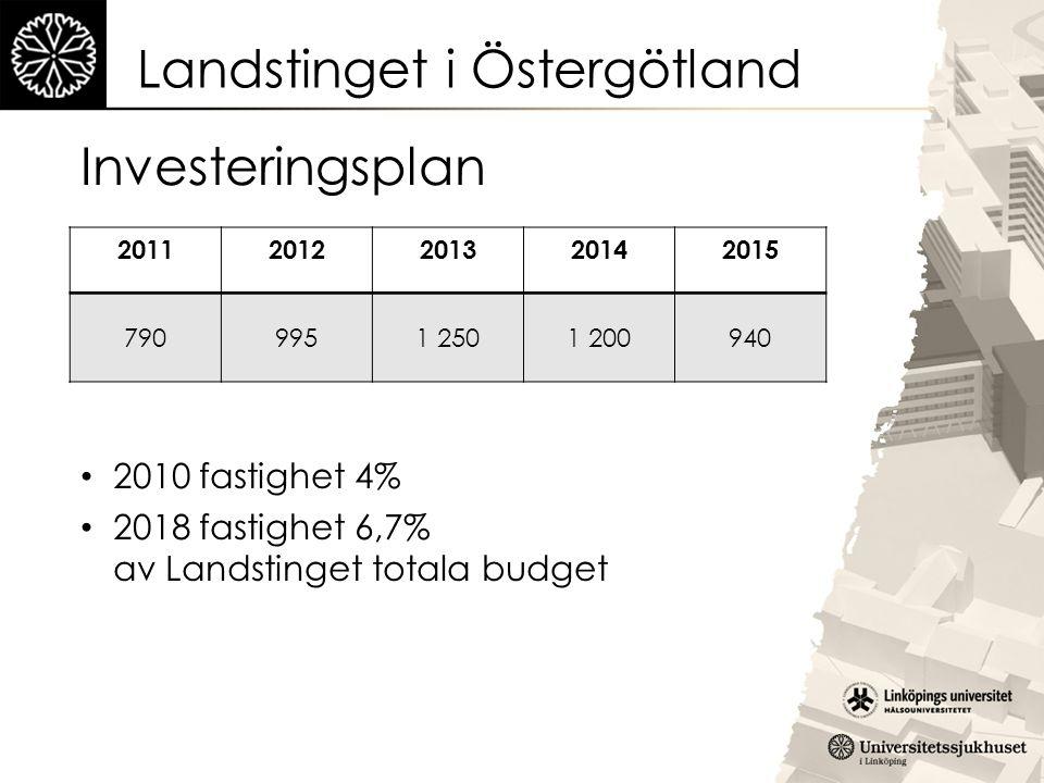 Landstinget i Östergötland Investeringsplan 20112012201320142015 7909951 2501 200940 2010 fastighet 4% 2018 fastighet 6,7% av Landstinget totala budge
